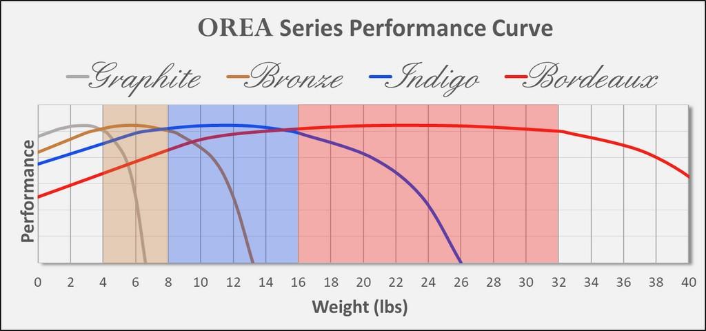 IsoAcoustics Orea Performance Curve